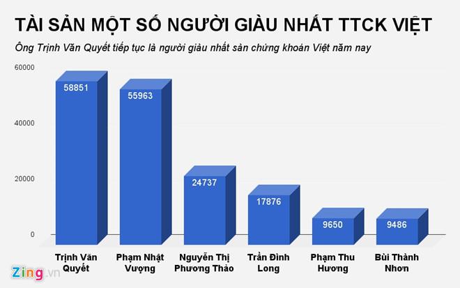 nguyễn thị phương thảo,tỷ phú đôla,phạm nhật vượng,tỷ phú Việt,tỷ phú USD