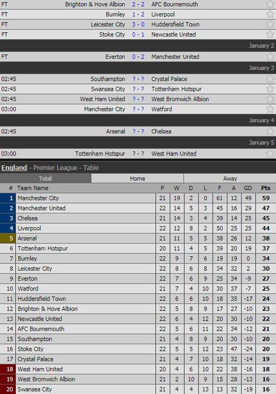 Video bàn thắng Everton 0-2 MU