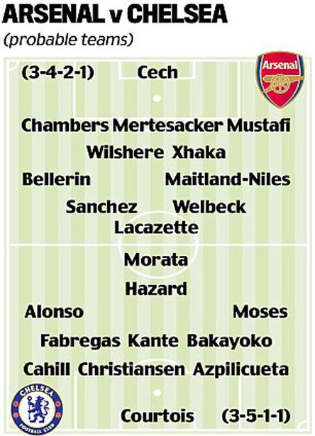 Arsenal vs Chelsea: Chủ kiệt quệ, khách thừa thắng xông lên