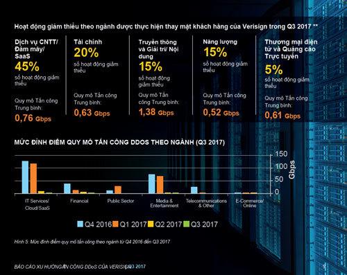 Xu hướng tấn công DDoS: Giảm số lượng, đa dạng hình thức