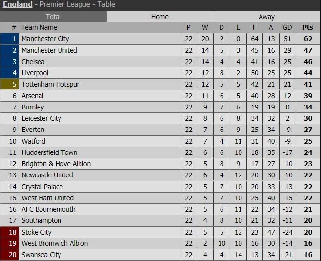 Lịch thi đấu, kết quả vòng 22 Ngoại hạng Anh