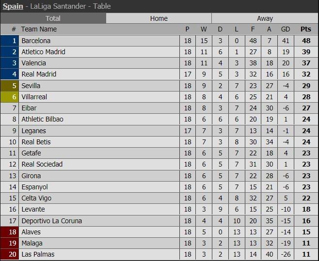 Lịch thi đấu, kết quả vòng 18 bóng đá Tây Ban Nha La Liga