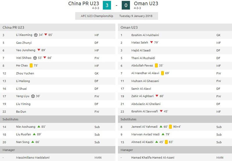 U23 châu Á,U23 Trung Quốc,U23 Oman