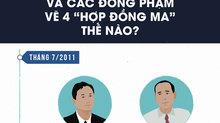 4 'hợp đồng ma' giúp Trịnh Xuân Thanh và đồng phạm ăn chia 13 tỷ