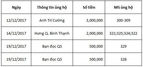 bạn đọc ủng hộ,từ thiện,từ thiện vietnamnet,hoàn cảnh khó khăn