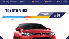 10 xe bán chạy nhất Việt Nam 2017