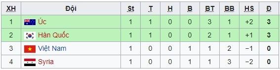 U23 Việt Nam,U23 Hàn Quốc,HLV Park Hang Seo,kết quả bóng đá