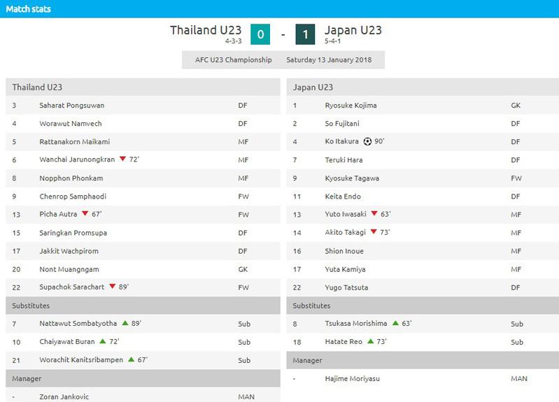 U23 Thái Lan,U23 Nhật Bản