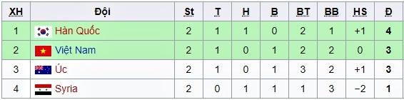 U23 Việt Nam,U23 Hàn Quốc,HLV Park Hang Seo,kết quả bóng đá,U23 Australia