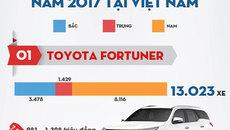 10 mẫu xe bán chạy nhất phân khúc MPV/SUV