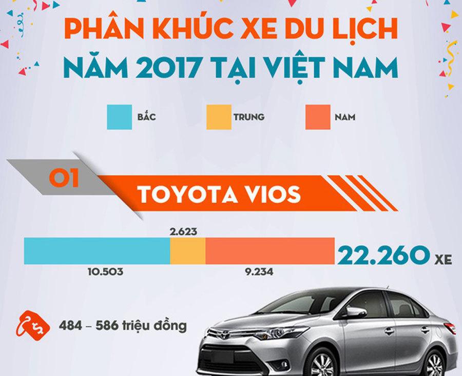 Top 10 mẫu xe con bán chạy nhất Việt Nam năm 2017