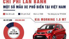 Tính chi phí lăn bánh một số mẫu xe phổ biến ở Việt Nam