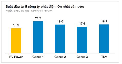 Nhiều lợi ích khi sở hữu cổ phần GENCO 3