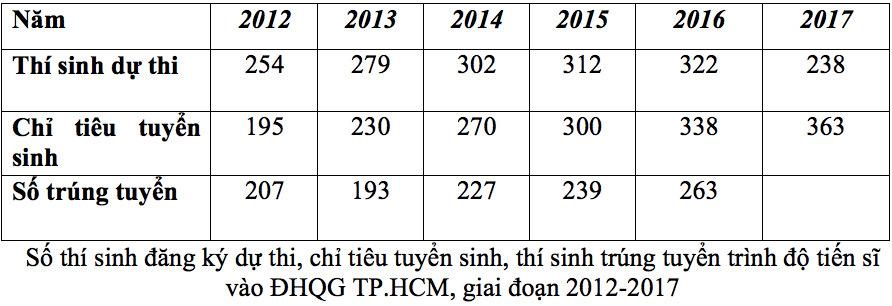 ĐHQG TP.HCM 5 năm liền không tuyển đủ thạc sĩ, tiến sĩ