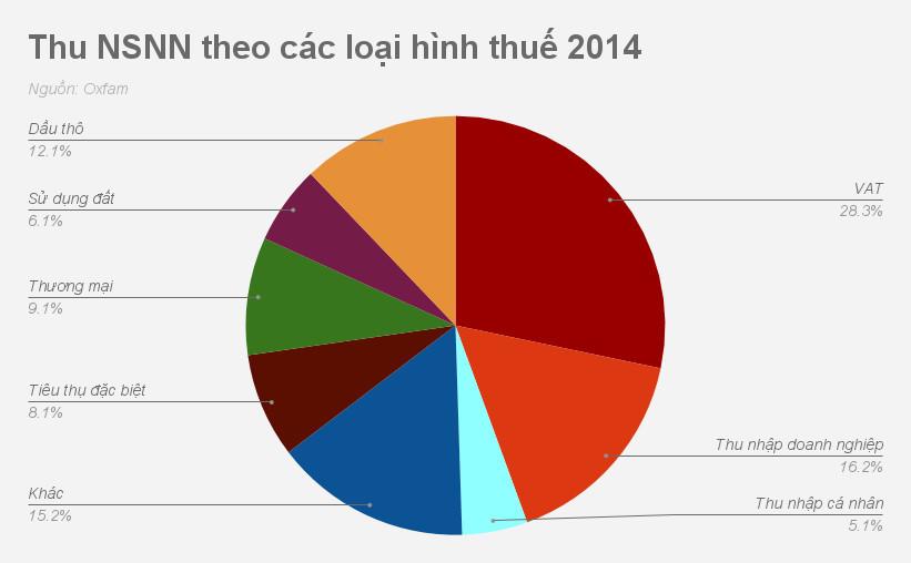 Điều chỉnh thuế TNCN: Nhóm có thu nhập 24-41 triệu sẽ ảnh hưởng nhất?
