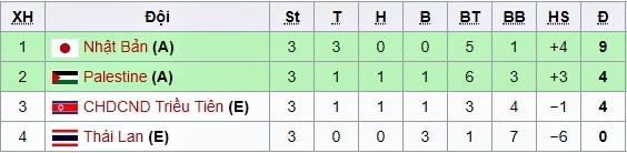 Bảng xếp hạng bóng đá,U23 Việt Nam