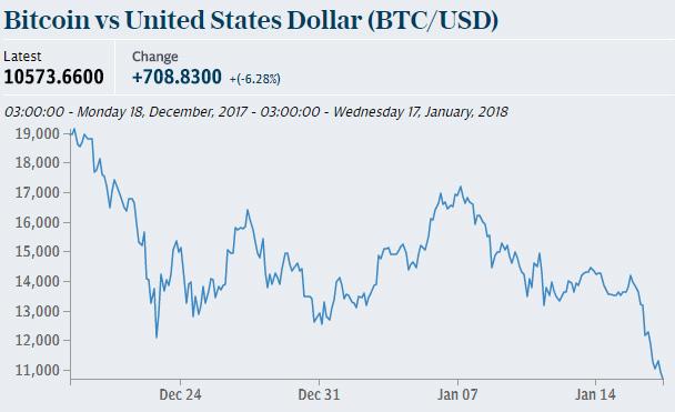 bitcoin,giá bitcoin,bitcoin giảm giá,tiền ảo bitcoin