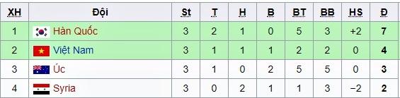 Bảng xếp hạng vòng chung kết U23 châu Á 2018