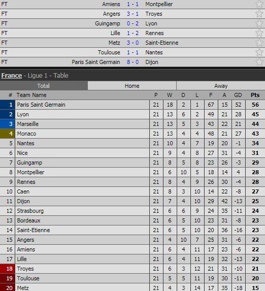 Neymar ghi 'cú poker', PSG thắng hủy diệt 8-0