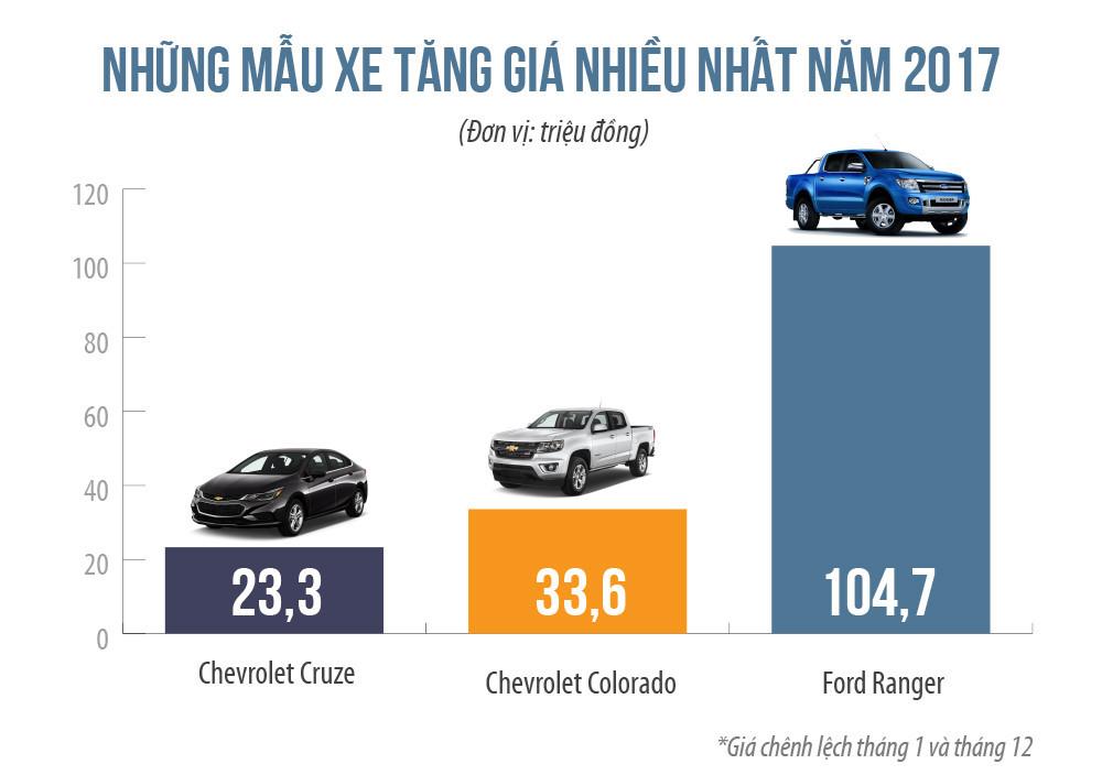 Vừa mua ô tô đã mất cả trăm triệu: Khóc cười cùng giá xe