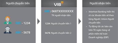 VIB cung cấp giải pháp Công nghệ số Virtual Account cho DN