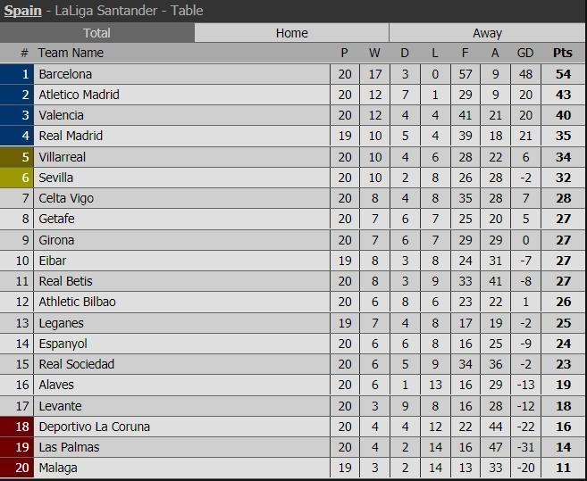 Lịch thi đấu, kết quả vòng 20 bóng đá Tây Ban Nha La Liga