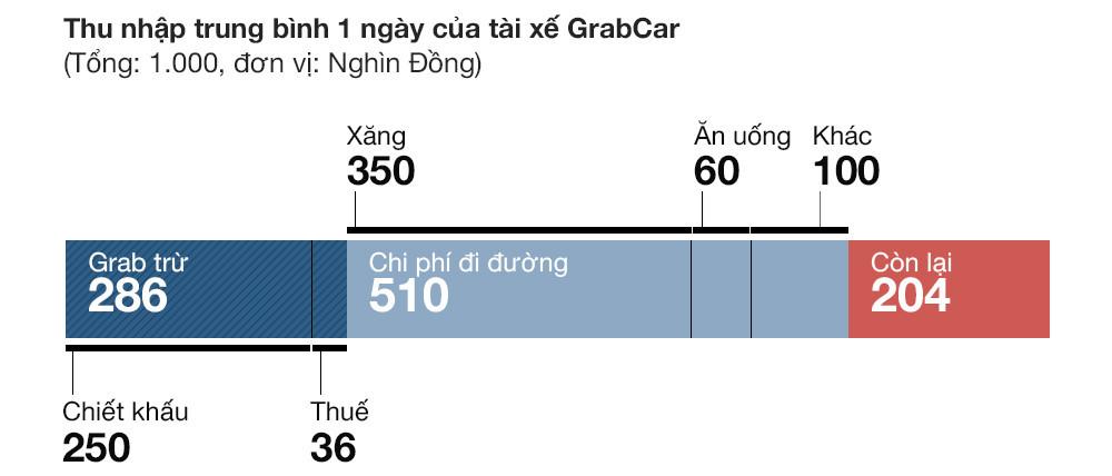 Grabcar 'vắt kiệt' tài xế Việt