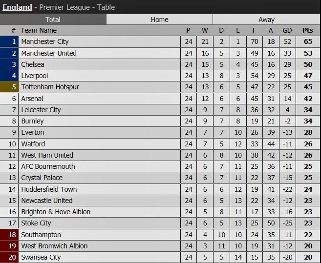 Liverpool,Swansea,Kết quả bóng đá,Jurgen Klopp
