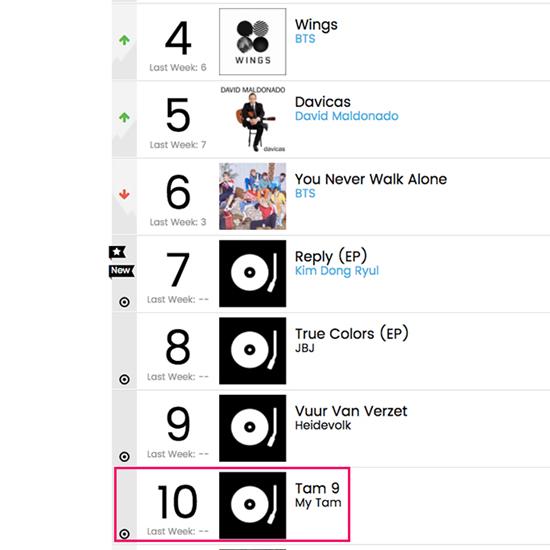 'Tâm 9' lập kỳ tích lọt top 10 BXH Billboard thế giới