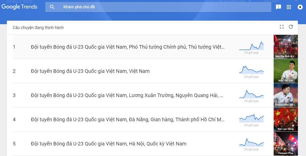 U23 thành hot trend, Facebook tắc nghẽn vì Việt Nam chiến thắng