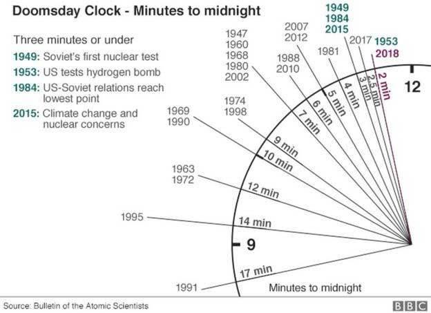 Đồng hồ Ngày tận thế tiến sát đích