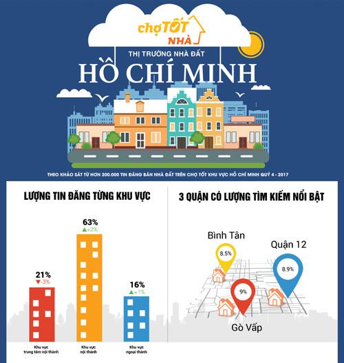 Nhà đất TP.HCM: Khu vực ngoại thành tăng giá trở lại