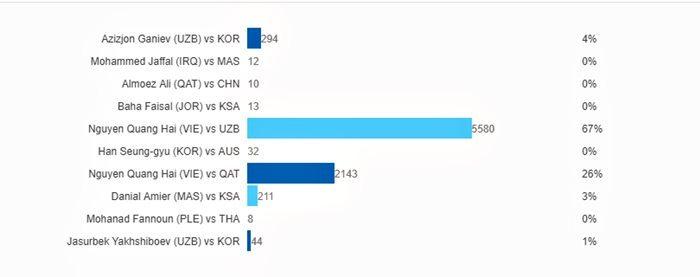 Quang Hải áp đảo Bàn thắng đẹp nhất U23 châu Á 2018