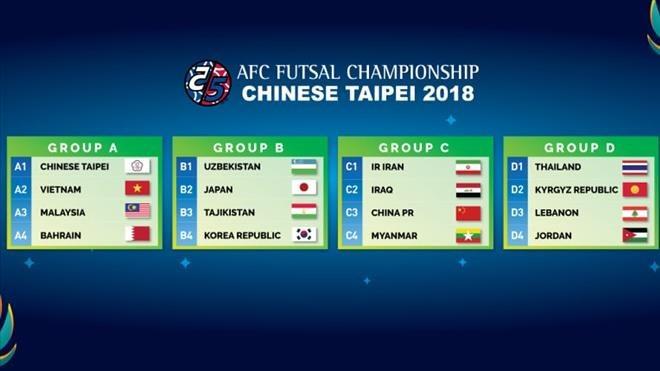 Lịch thi đấu bóng đá hôm nay,Futsal châu Á 2018,Futsal,Futsal Việt Nam